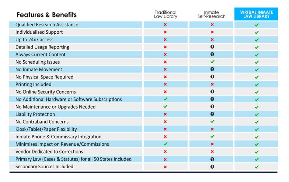 LRA Comparison Chart